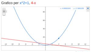 disegnare al pc: una parabola e una retta