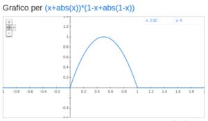 disegnare con il pc: isolare un pezzetto di parabola