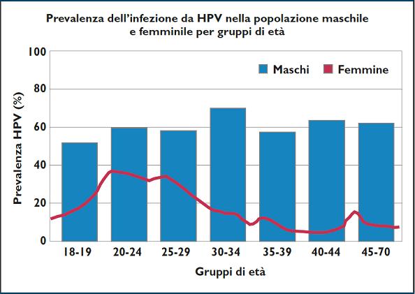 HPV - prevalenza infezione maschi e femmine - Mariani L (Sole 24ore, 2014)