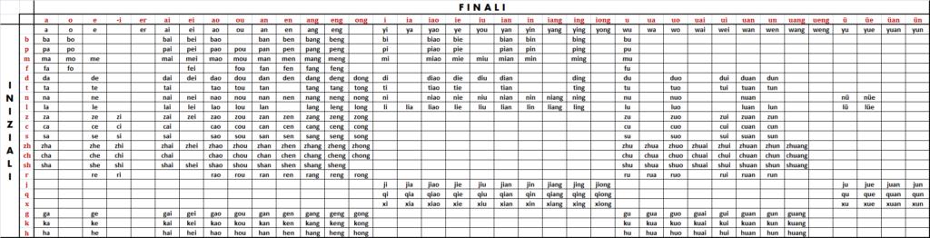 Pinyin cinese - Iniziali e finali