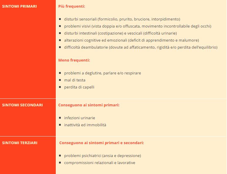 sclerosi multipla - tabella con i sintomi