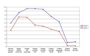 L'attività lavorativa di uomini e donne nel grafico sul ciclo vitale dell'occupazione