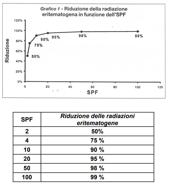 Solari - I grafici illustrano la relazione tra la % di riduzione degli UV e l'SPF.