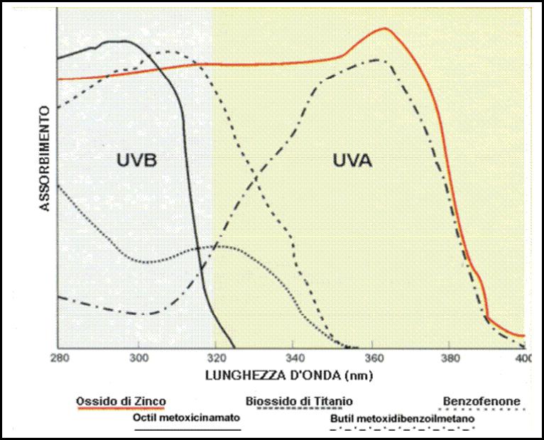 Solari - sinergia di effetti tra filtri