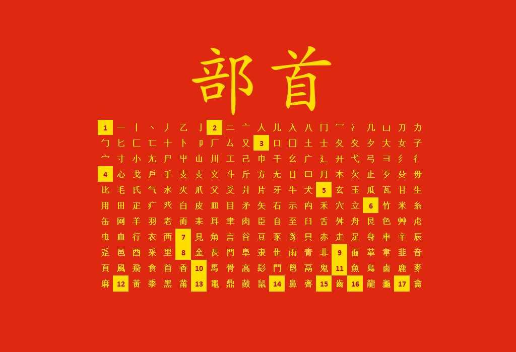 Radicali cinesi: i catalogatori dei caratteri