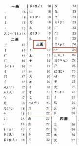 """Ricerca del radicale """"tetto"""" 宀 nella tavola dei radicali del dizionario cinese"""