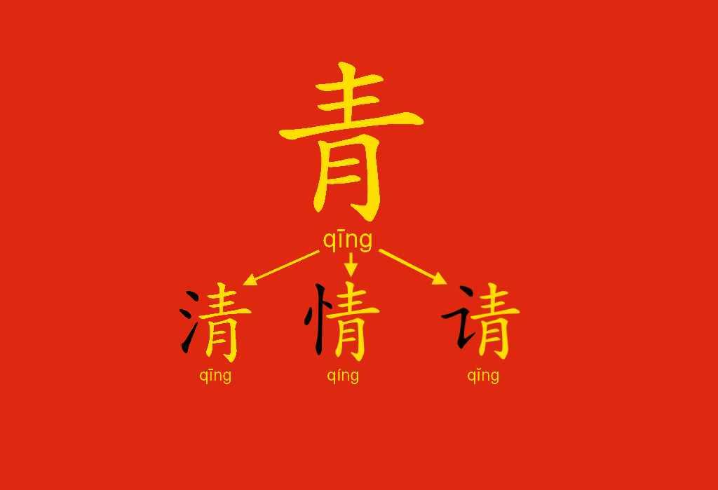 Componenti fonetici: per intuire il suono dei caratteri