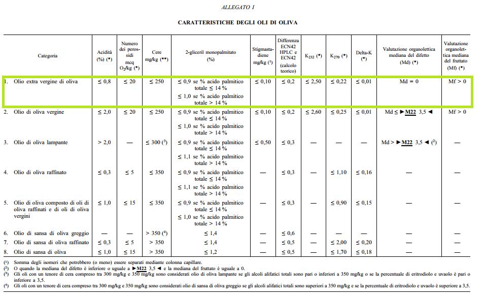 Olio EVO - requisiti allegato 1