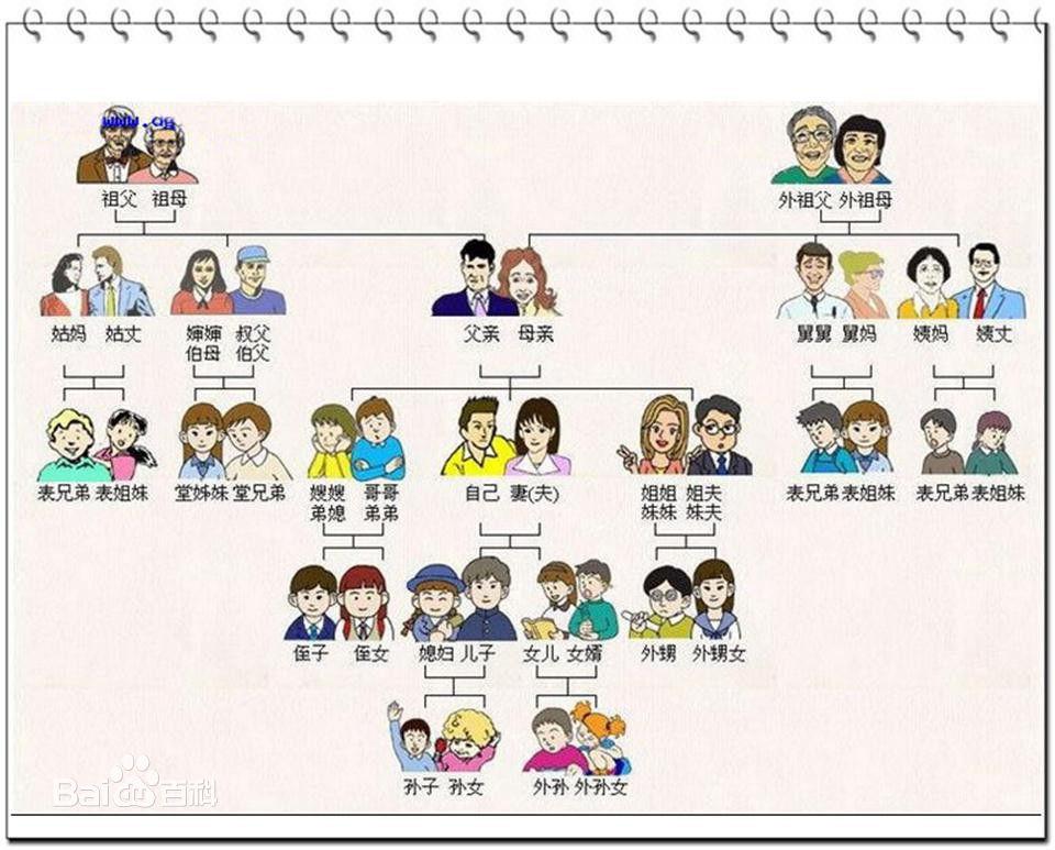 Famiglia in cinese - Albero genealogico