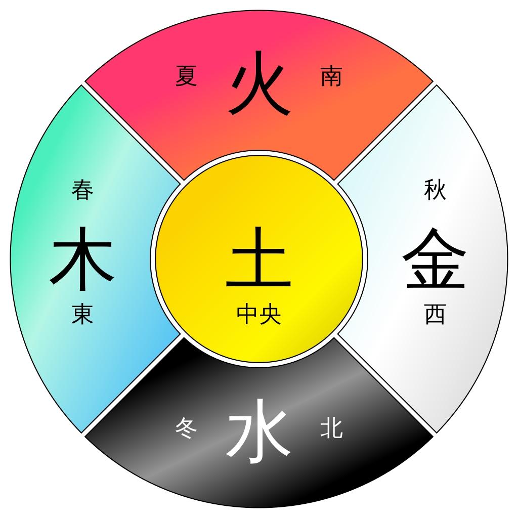 I cinque elementi dello zodiaco cinese