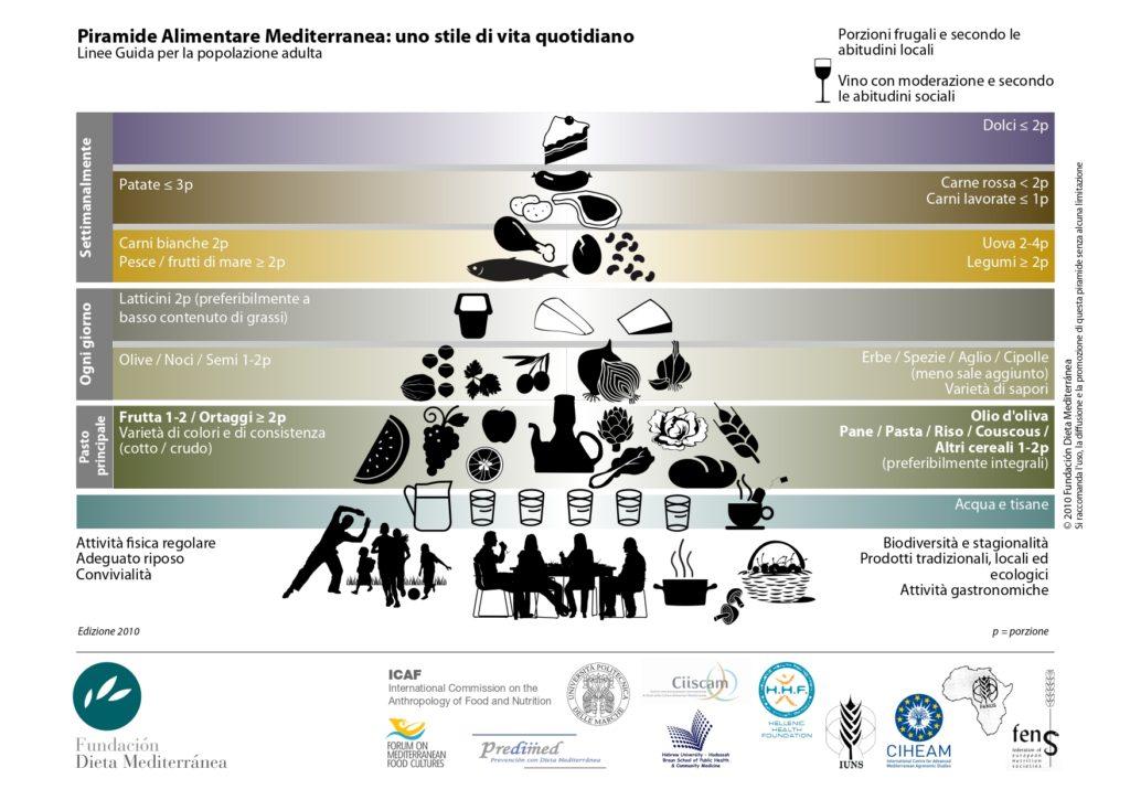 Piramide della Dieta Mediterranea secondo la Fondazione Dieta Mediterranea