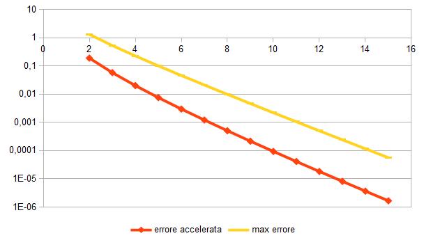 Algoritmo di accelerazione