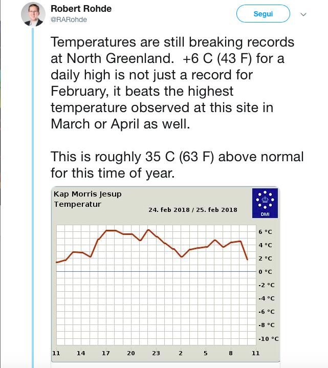 caldo record Groellandia 2018
