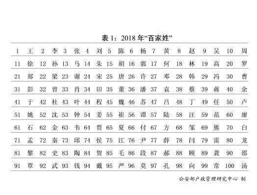 Cognomi cinesi: i più diffusi