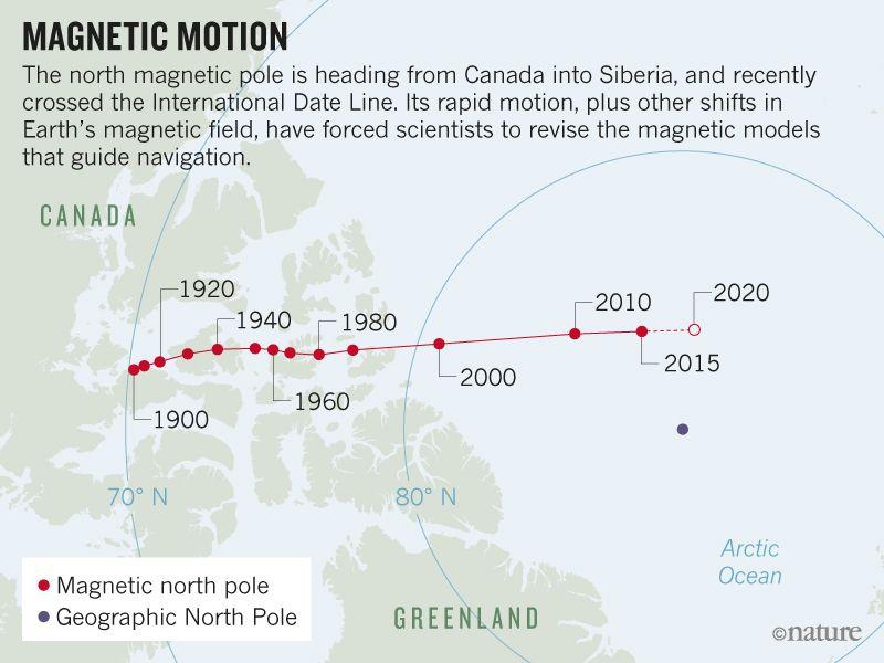 immagine polo magnetico
