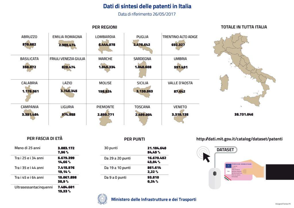 infografiche facili: dal sito del Ministero dei trasporti e infrastrutture