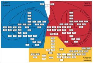 Ricostruzione albero genealogico di Dark