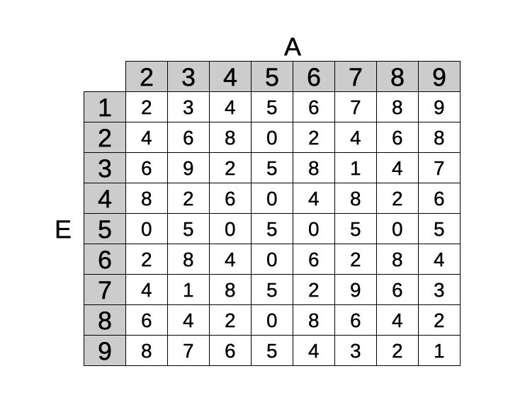Tabella criptaritmetica