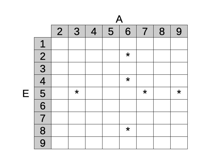 Criptaritmetica: la tabella finale