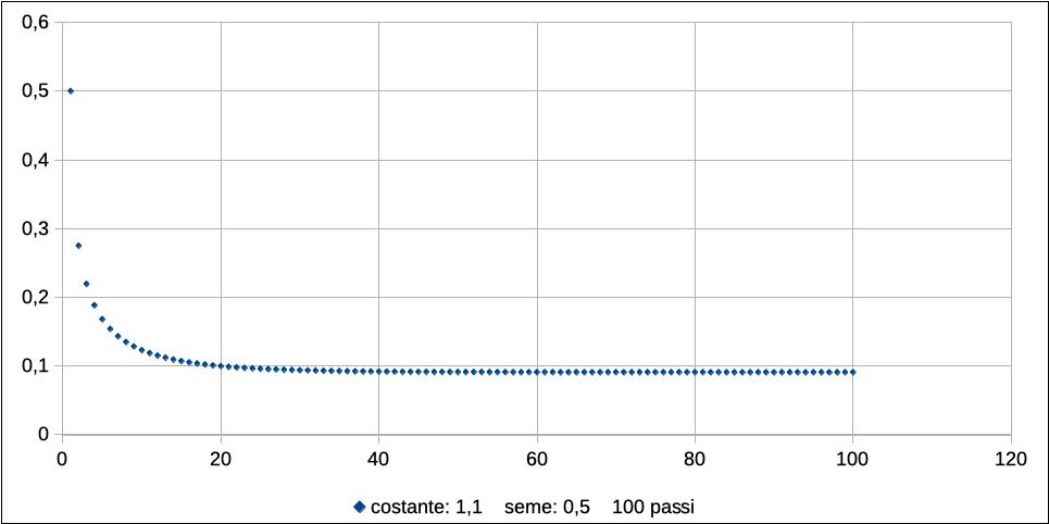 Logistic map: caso r =1.1