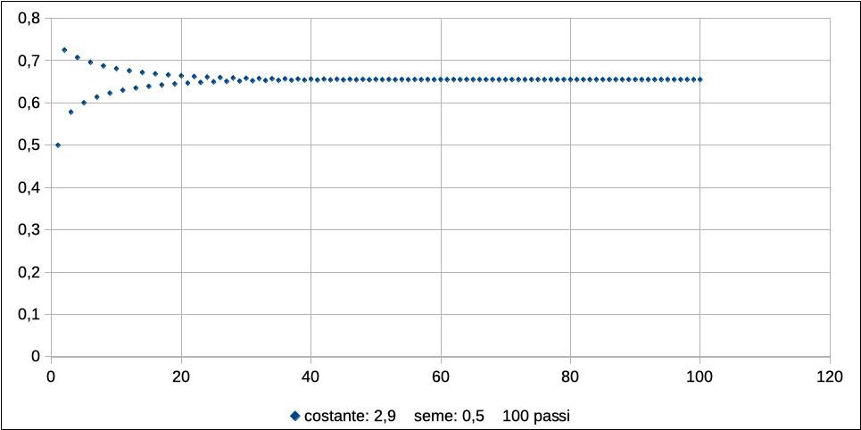 Logistic map: caso r = 2,9 e r = 0,5