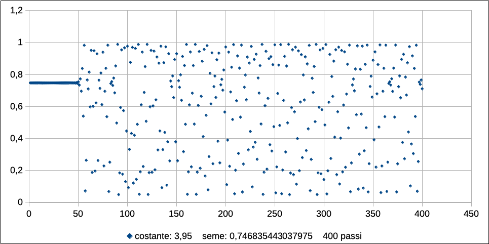 Logistic map: il caos