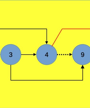 A spasso per i grafi: apertura del post