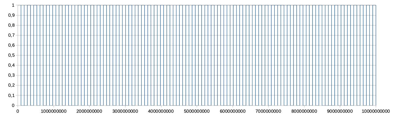 Irrazionale: codice a barre nel caso π