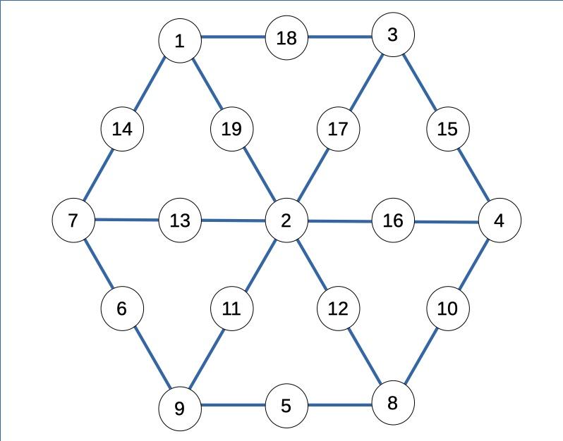 Magic 19: prima soluzione con 2 al centro